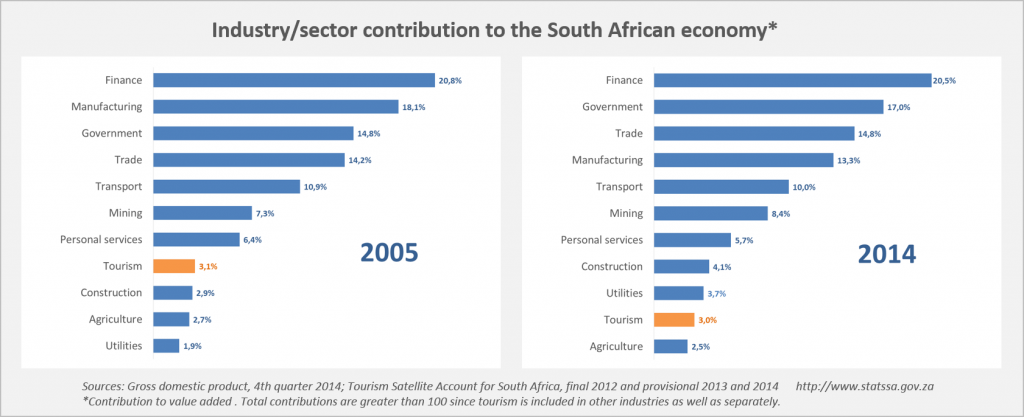 Contribution to the Economy by Sector